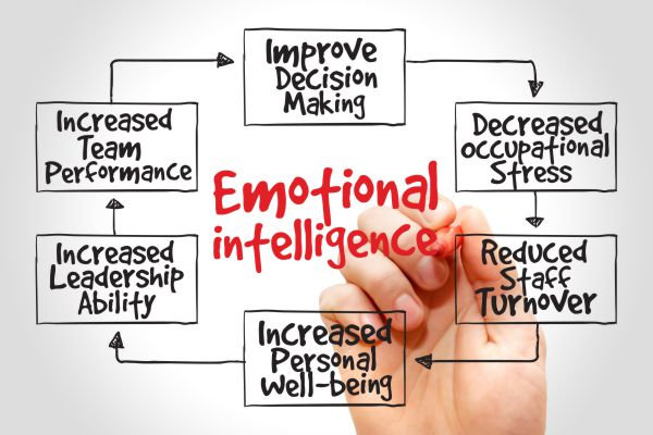 Emotional intelligence coaching for financial services professionals in Hong Kong and Asia.